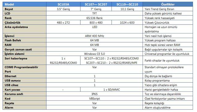 Esa HMI SC teknik bilgi