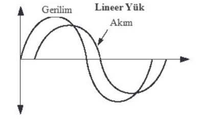 lineer_yuk