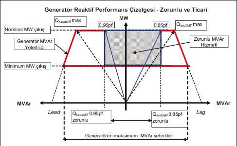 Generatör reaktif performans çizelgesi
