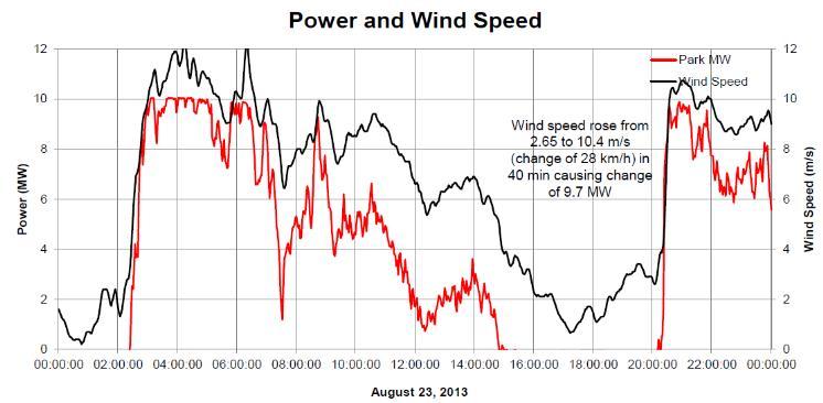 rüzgar enerjisi grafik