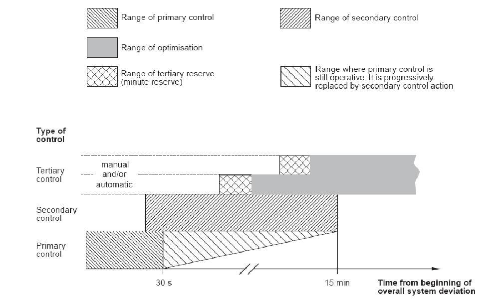 Şekil-5) Türkiye'nin de 2010 yılında bağlandığı ENTSO-E'de frekans kontrolü