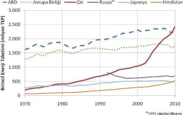 ülkelere göre enerji dağılımı