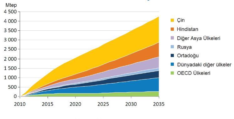 ülkelere göre enerji grafik