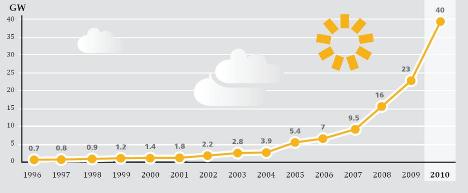 Dünyadaki güneş enerjisi kurulumu gelişimi (1996-2010)