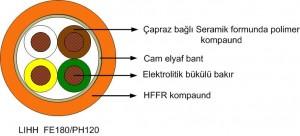 LIHH FE kablosu iç yapısı