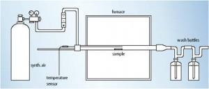 gaz ölçüm testi