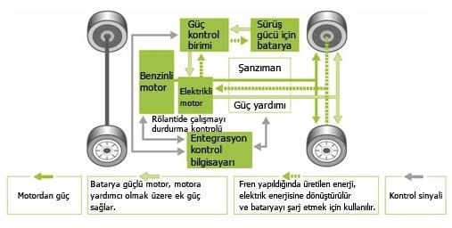 hibrit-araba-çalışma-sistemi