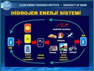 hidrojen-enerjisi