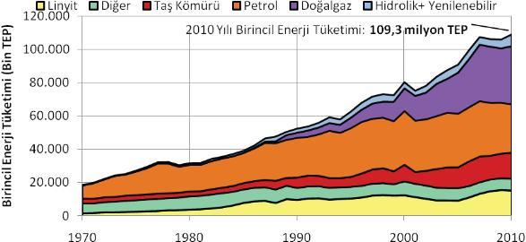 türkiyede enerji dağılımı grafik