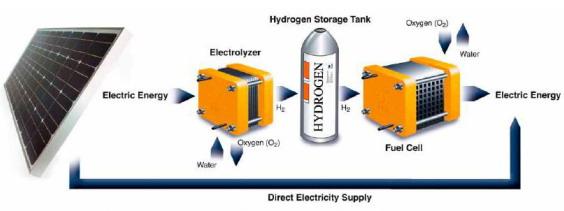 hidrojen depolama