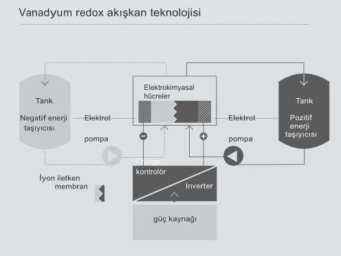 Vanadyum Redox Akışkan Depolama Şematiği