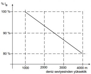 yumuşak yol verici grafik