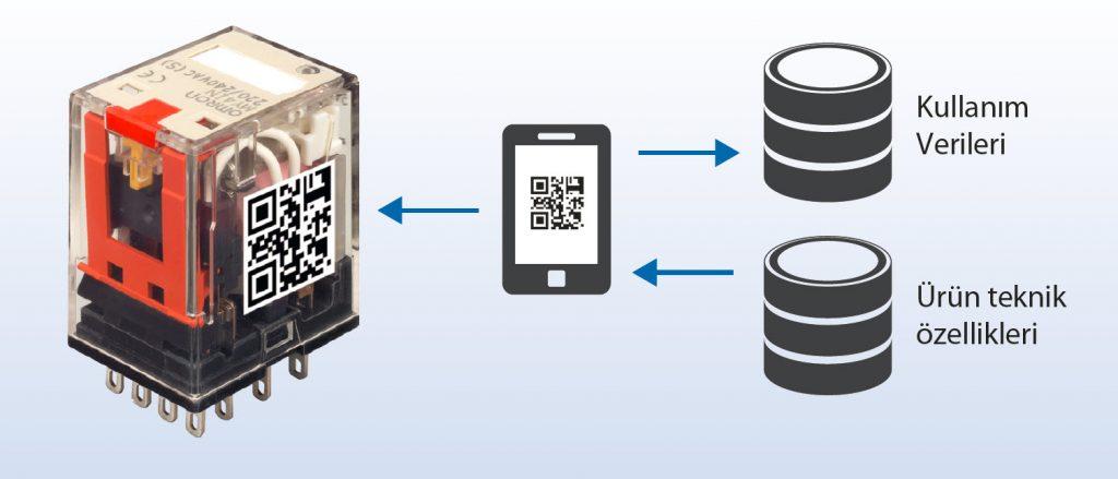 qr kod ile veri izleme