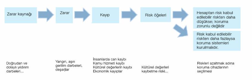Şekil-3: Risk analizi basamakları
