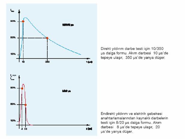 Şekil-4: Direkt ve endirekt yıldırım darbe şekilleri