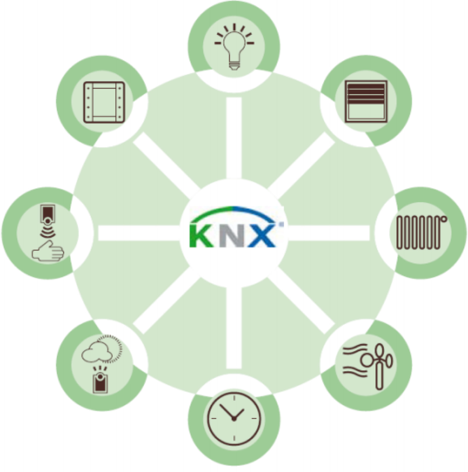 eae-knx-sistemleri