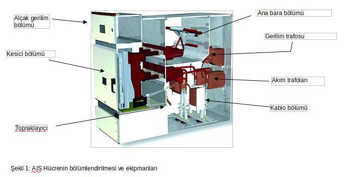 şekil 1 AIS hücrenin bölümlendirmesi ve ekipmanları