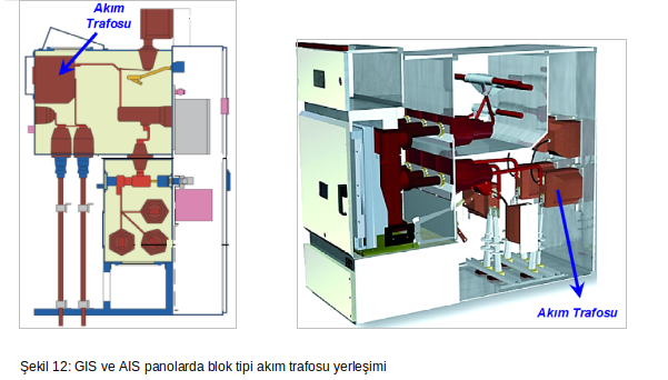 şekil 12 GIS ve AIS panolarda blok tipi akım trafosu yerleşimi