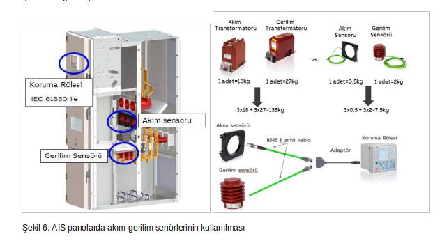 şekil 6 AIS panolarda akım-gerilim senörlerinin kullanılması