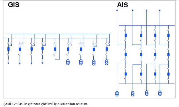şekil12 GIS in çift bara çözümü için kullanılan anlatım