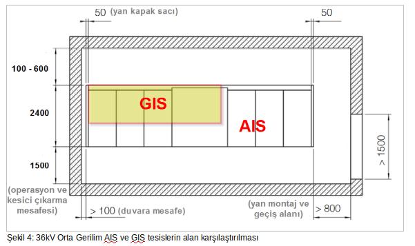 36kV Orta Gerilim AIS ve GIS tesislerin alan karşılaştırılması