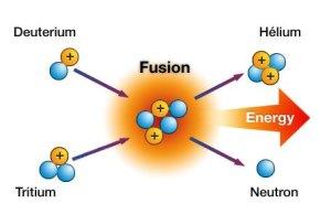 nükleer enerji füzyon tepkimesi