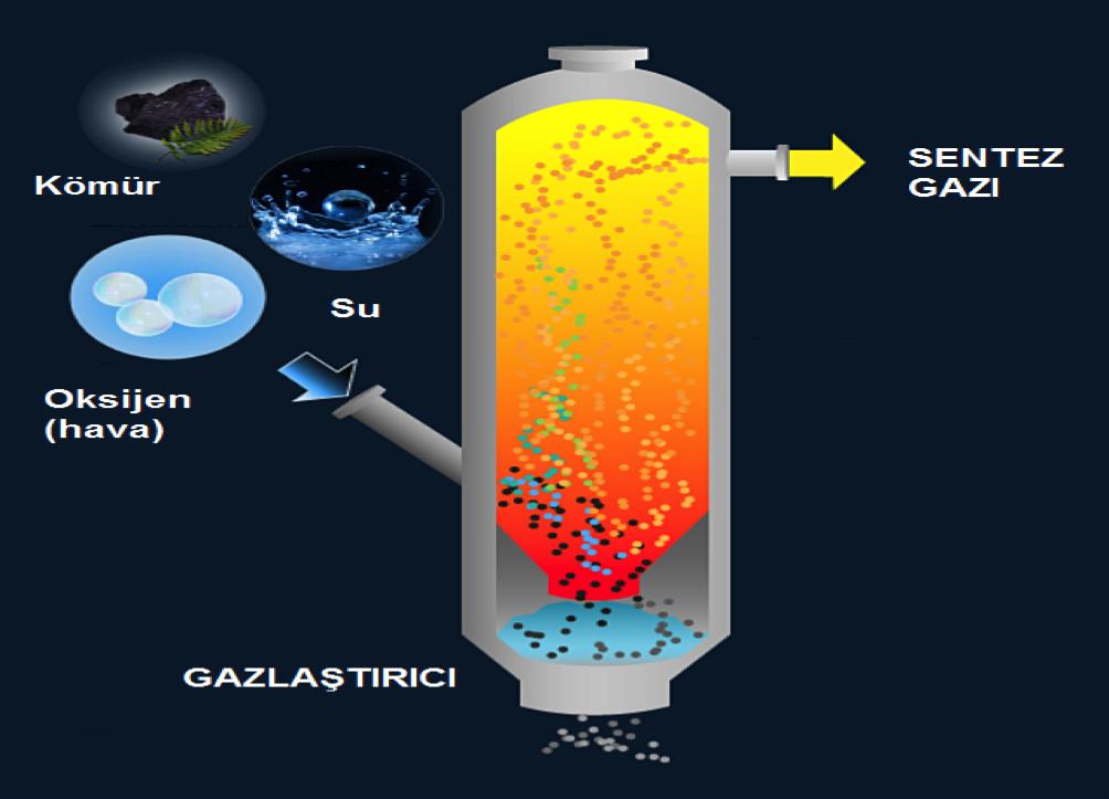Kömürün su ve hava kullanılarak gazlaştırılmasıyla sentez gazı oluşturulabilir.
